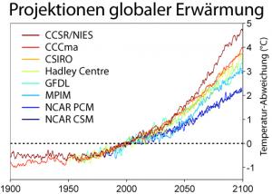 Die globale Erwärmung nimmt weiter zu Quelle: CC BY-SA 3.0